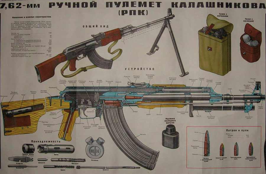 La esquema ametralladora-RPK Unión Soviética