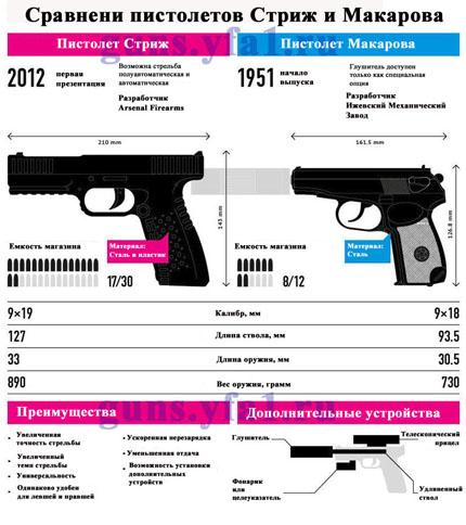 """Сравнение пистолета """"Стриж"""" и пистолета Макарова (ПМ)"""