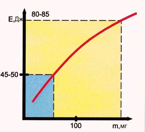 График зависимости энергии пули от величины навески