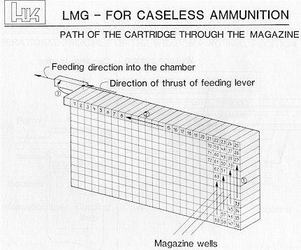 Расположение патронов в магазине HK LMG11