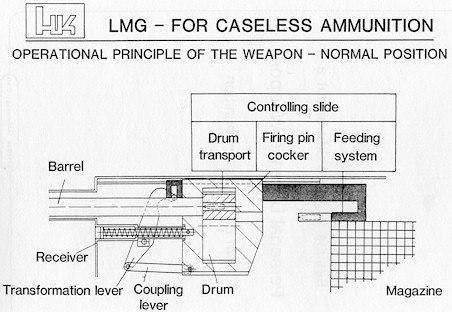 Общие принципы работы HK LMG11