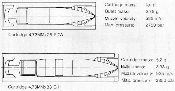 Патроны 4,73х33 мм G11 и 4,73х25 мм PDW