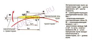 Схема действия сил на пулю со смещенном центром тяжести