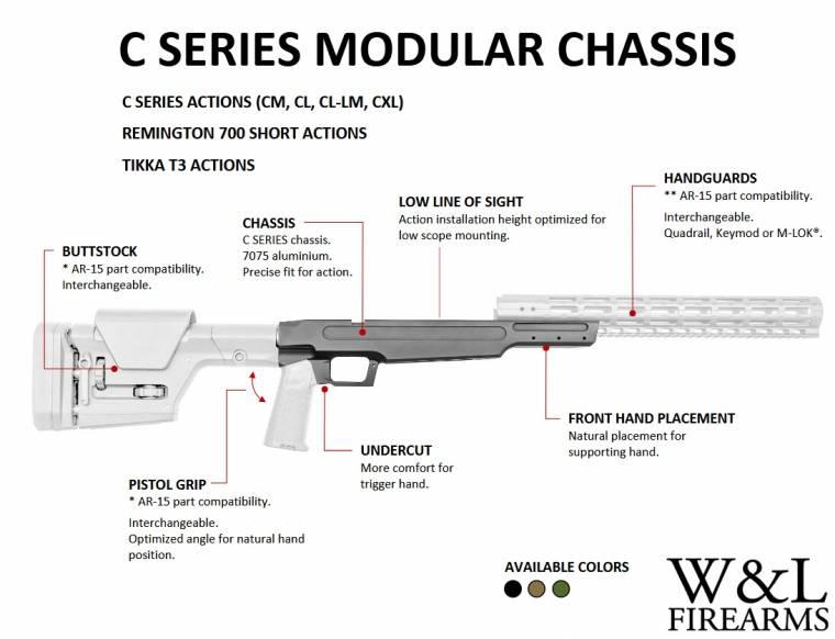 Wilska&Landen-Firearms_С-Series-ложа-винтовка