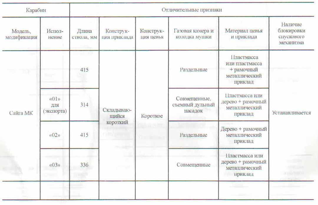 Особенности карабина Сайга, его модификаций и исполнений
